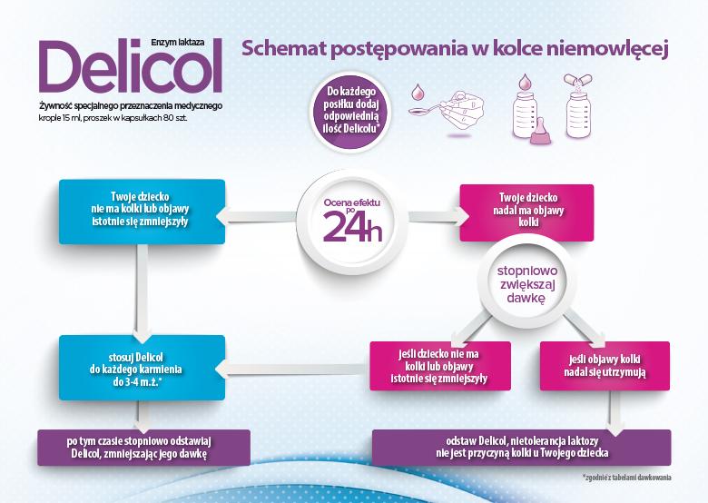 Delicol -schemat postępowania-w-kolce-niemowlęcej