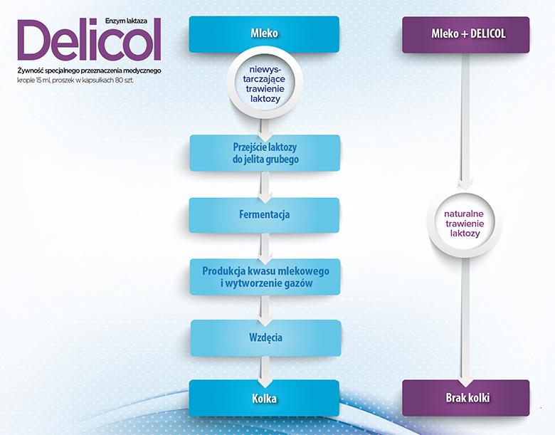 Delicol -schemat działania